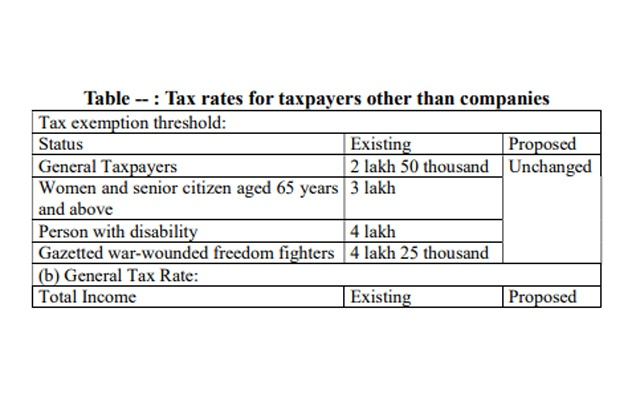 Bangladesh's tax-free income ceiling remains unchanged