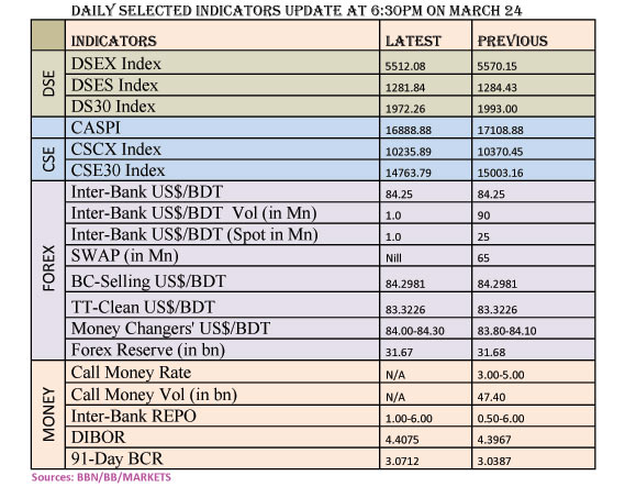 Daily Selected Indicators